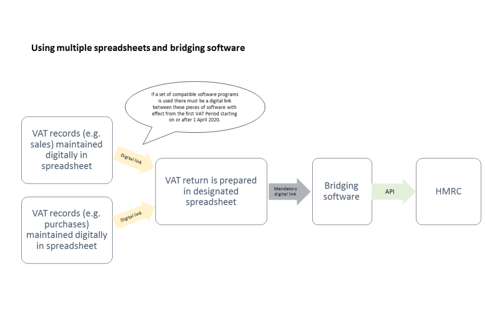 multiple-spreadsheets-and-bridging-software-making-tax-digital