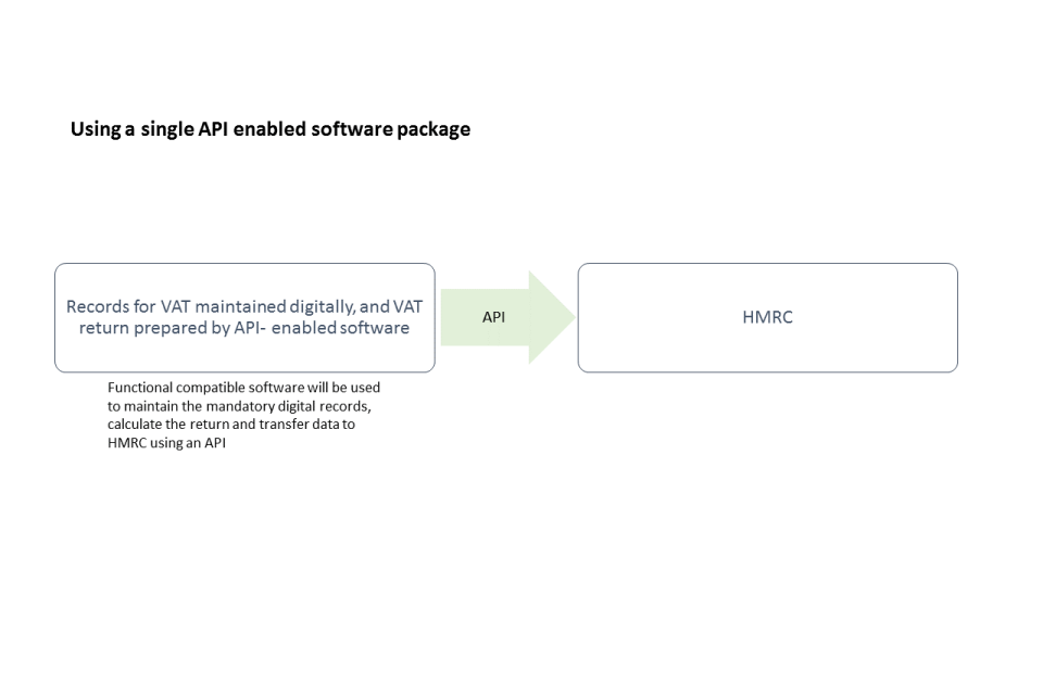 single-api-enabled-software-package-making-tax-digital-xero